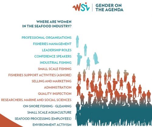 graph-women-in-seafood-industry