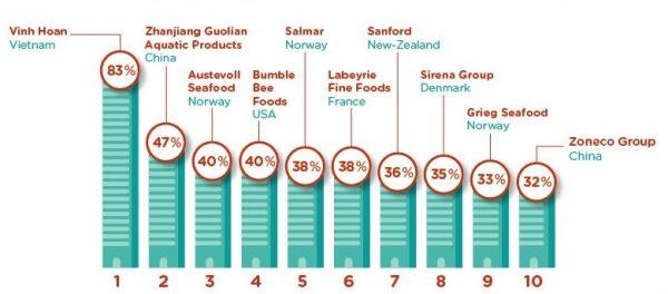 top-ten-seafood-companies